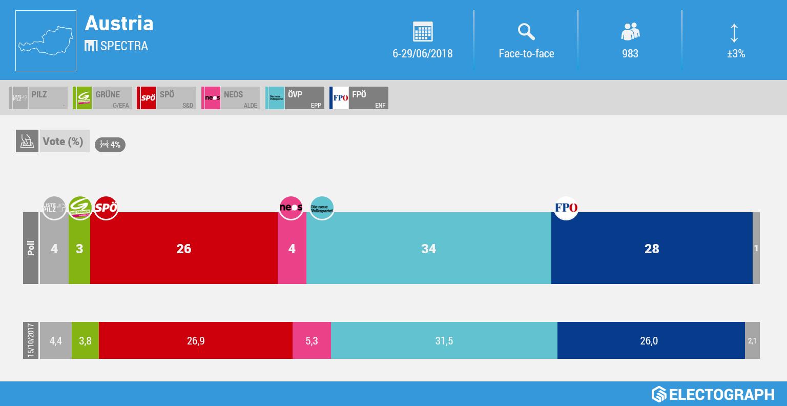 AUSTRIA: Spectra poll chart, June 2018