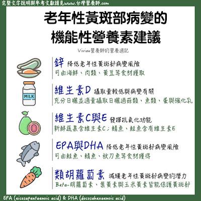 台灣營養師Vivian【圖解營養學】與老年性黃斑部病變的關鍵營養素
