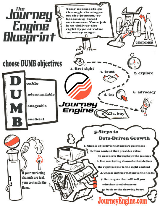 The Client Journey - B2B Marketing and Lead Generation in 2019 #infographic
