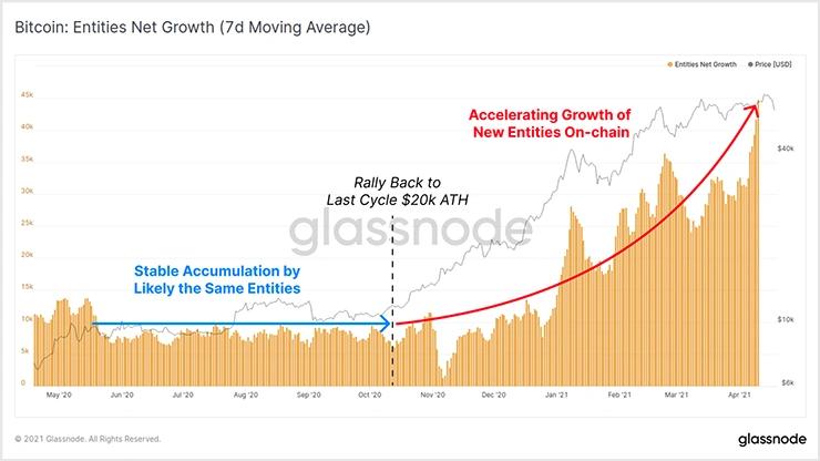 >График чистого роста