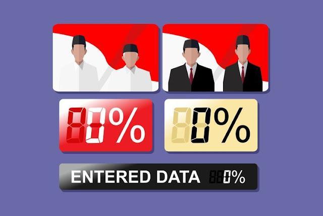 Quick Count KedaiKOPI: Sementara Jokowi 53,82%, Prabowo 46,18%
