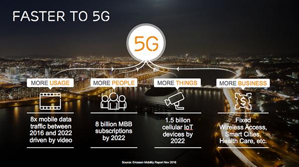 Ericsson expande su portafolio 5G 1c5ec5b2fac