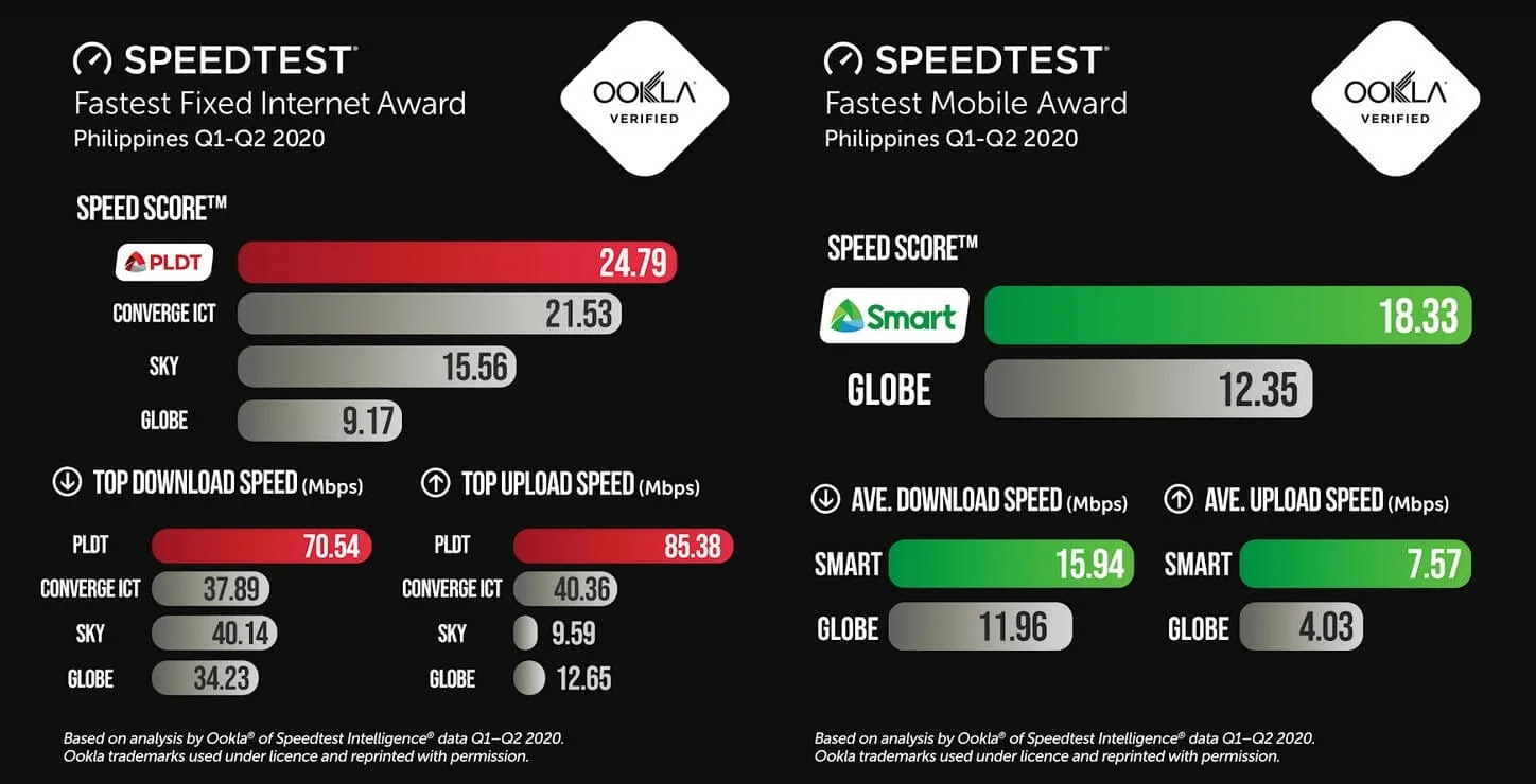 PLDT, Smart outpace the competition in the first half of 2020 - Ookla
