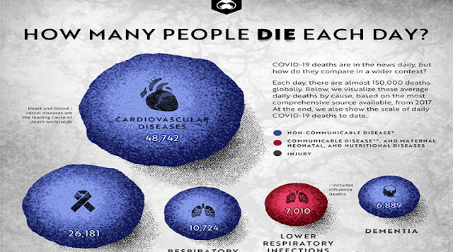 How Many People DIE Each Day