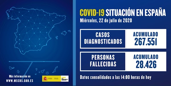 El coronavirus en España con más contagios desde el Estado de Alarma