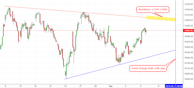 Nifty50 & Banknifty Vedic Trend Change analysis