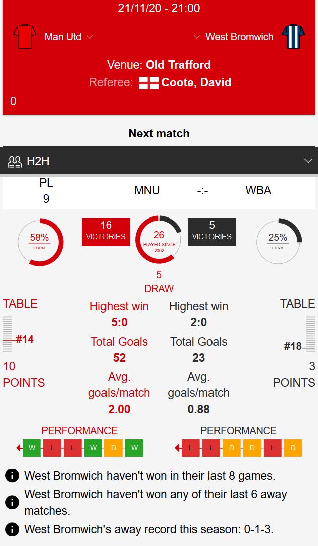 Man Utd - WBA Klađenje