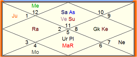 Astrology   Vedic Science: Second marriage and Divorce in Astrology