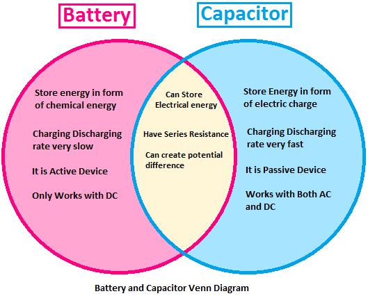 battery and capacitor venn diagram