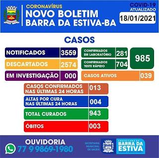 Barra da Estiva tem 985 casos confirmados da Covid-19; 943 já estão recuperados