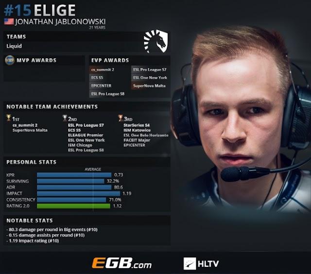 CS:GOトップ20プレイヤー2018 第15位 : EliGE