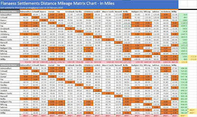 Flanaess Settlements Mileage - Data Entry for Distances and Conveneting mm into Miles