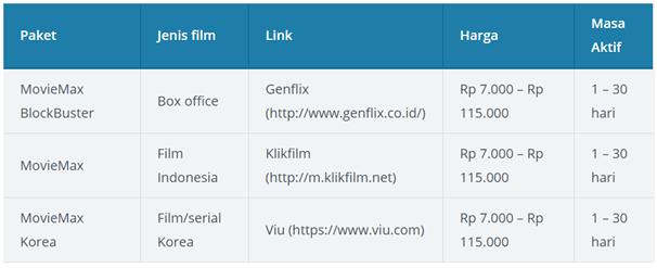 Paket Data Terbaik Untuk Stream Video Online Tri