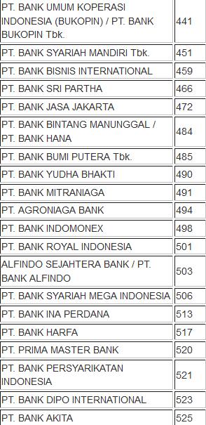 Daftar Kode Bank di Indonesia Lengkap dari BI