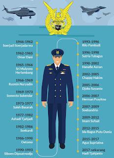 Info Rekrutmen TNI AU (Angkatan Udara) Bagi Lulusan SMA/SMK