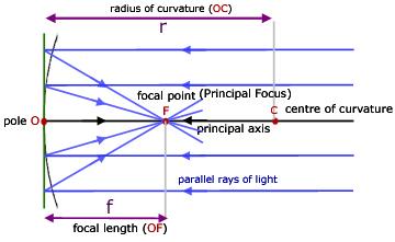 Class 12 Physics Viva Voce Guide