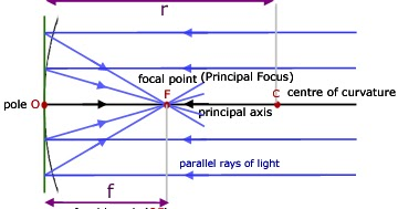 Viva Questions Answers for Class 12 Physics Practical Exam and