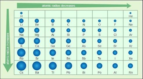 tabel ukuran atom