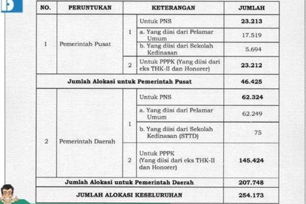 Akhirnya Jadwal dan Kuota Pendaftaran CPNS 2019 Diumumkan Menpan RB, Daftar Sarjana Bakal Paling Beruntung