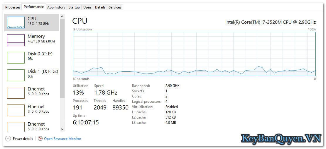 Tìm hiểu về Performance trong Windows Task Manager