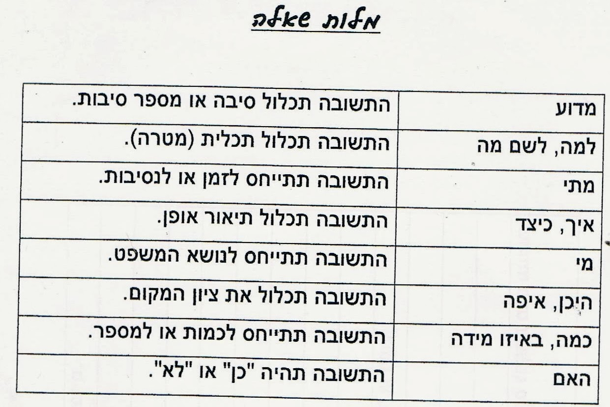 Rachael S English Worksheets Teaching Words In Hebrew