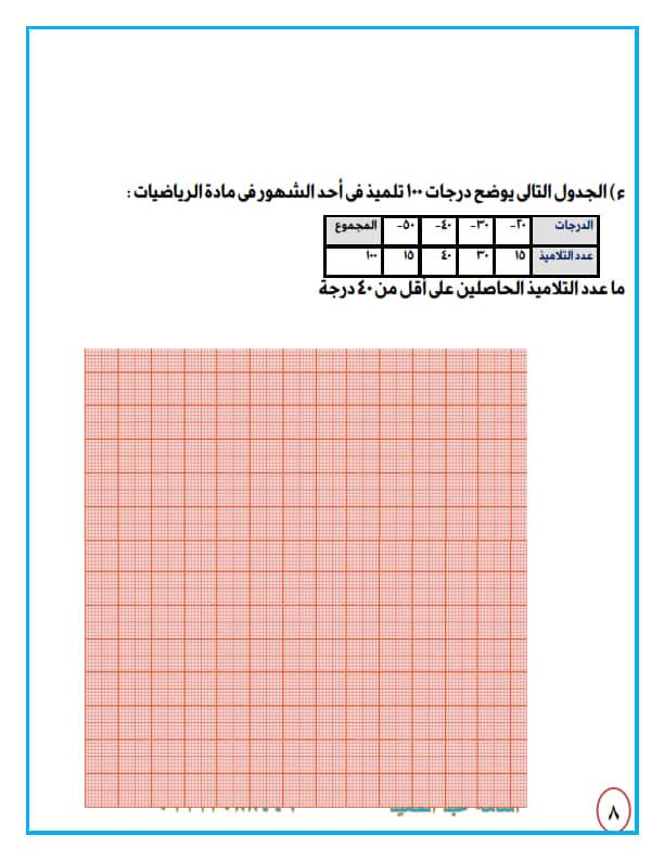 امتحانات رياضيات الصف السادس الابتدائي الترم الاول | نسخه حسب المواصفات 4