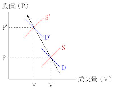 價漲量縮的供需變動情況-供給減少、需求略增