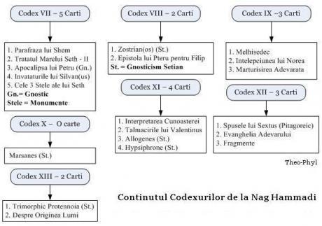 nh content codex 6 13