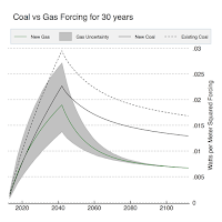 Coal vs gas warming graph (Credit: Adapted from Figure 3 of Hausfather 2015) Click to Enlarge.