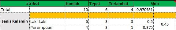 Contoh Hasil Gini Index