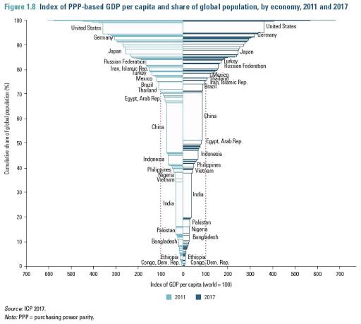 A economia mundial através de uma lente PPP 4