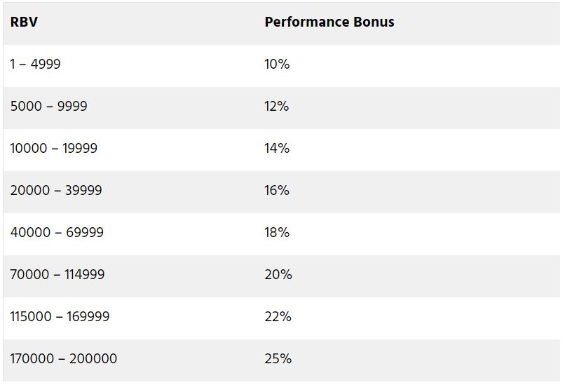 Performance Bonus