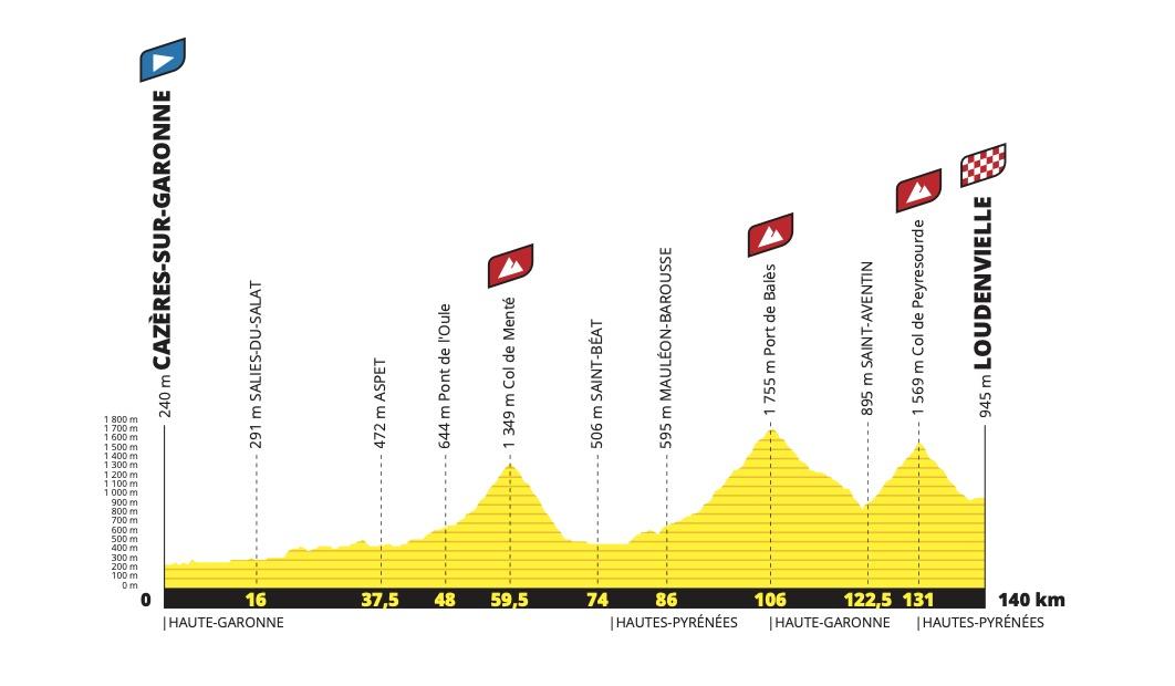 etapa 8 Tour de Francia 2020
