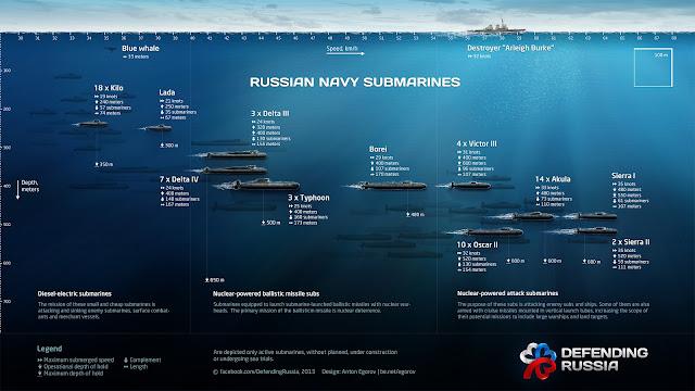 Rusia Kembali Tawarkan Kapal Selam Untuk Indonesia