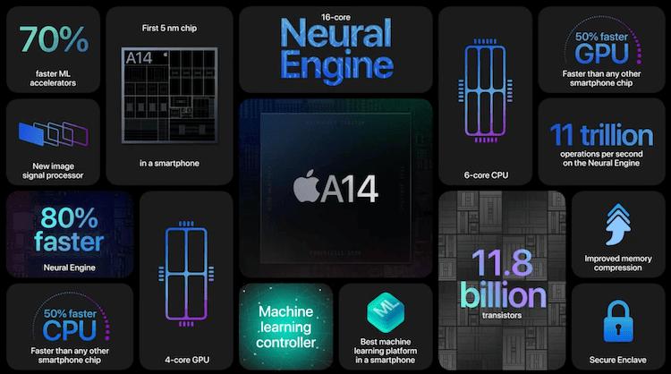 A14 Bionic Chip