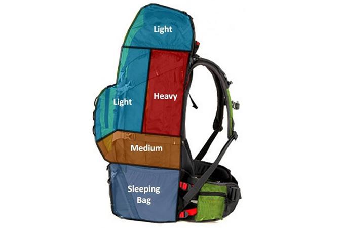 Dlium.com Pack a backpack