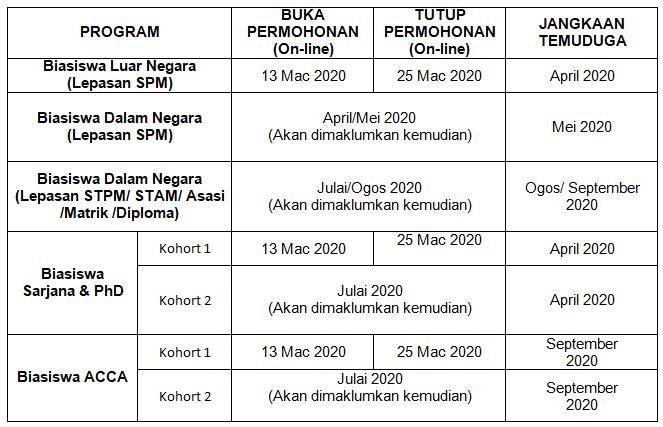 Permohonan Biasiswa Yayasan Terengganu 2021 Online Borang Semakan Upu