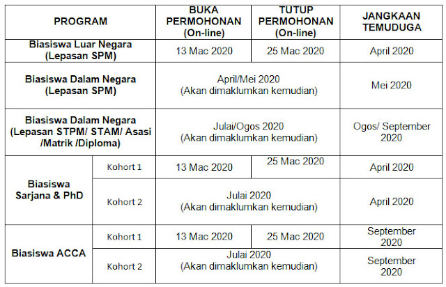Permohonan Biasiswa Yayasan Terengganu 2020 Online (Borang)
