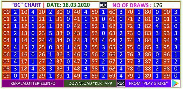 Kerala Lottery Result Winning Number Trending And Pending Chart of  BC Chart  on 18.03.2020