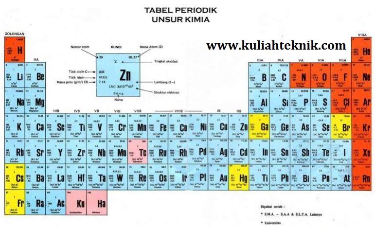 Trik menghafal tabel periodik unsur kimia lengkap sekolah kuliah kerja trik menghafal tabel periodik kimia lengkap urtaz Gallery