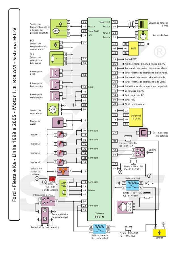EP Injeção Eletrônica*: Esquema elétrico Ka Fiesta Sistema EEC V