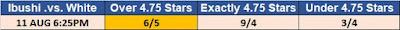 G1 Climax 29 Observer Star Ratings Betting - Ibushi .vs. White