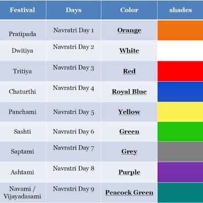 Navratri 2019 Colours