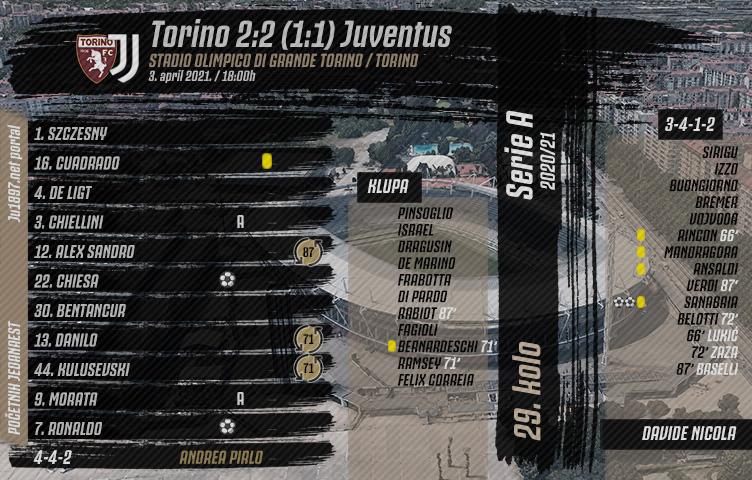 Serie A 2020/21 / 29. kolo / Torino - Juventus 2:2 (1:1)