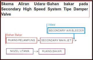 cara kerja sistem kecepatan tinggi sekunder
