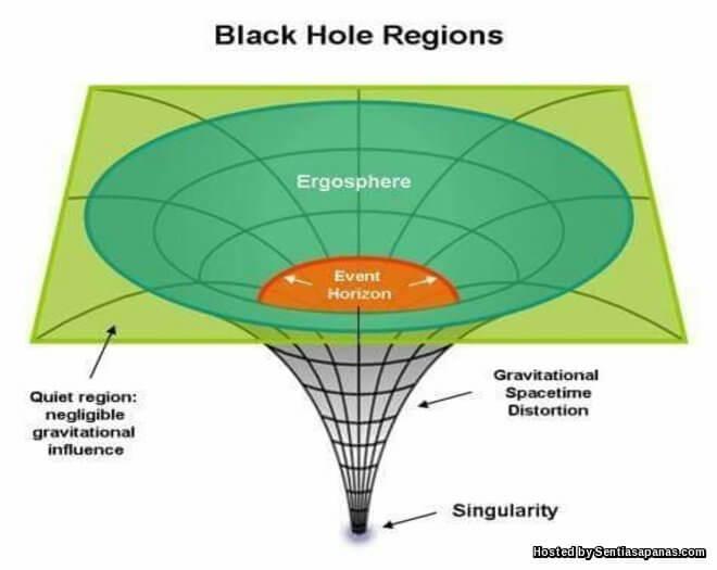 Misteri Lubang Hitam 'Black Hole'