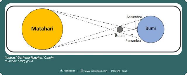 ilustrasi gerhana matahari cincin 2020