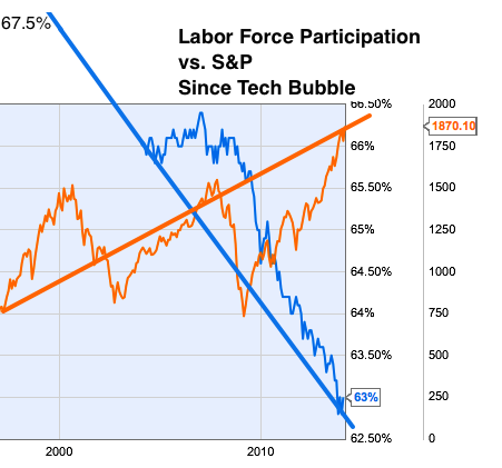 The Post-1990s Fed: Enemy Of The Middle Class - Labor Force Participation vs. Stocks