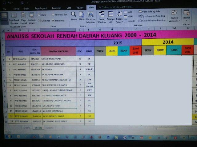 Analisis SKPM sekolah rendah daerah Kluang dari tahun 2009 hingga 2015