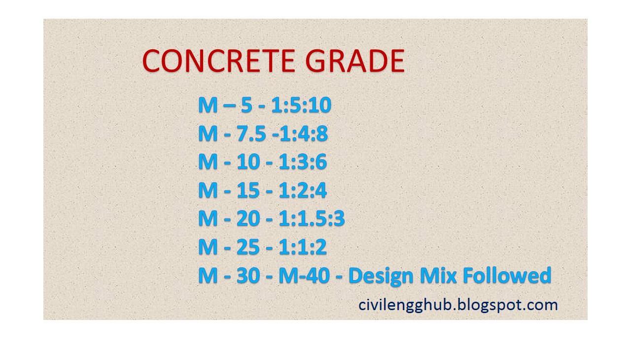 CONCRETE GRADE - CIVIL ENGINEERING HUB